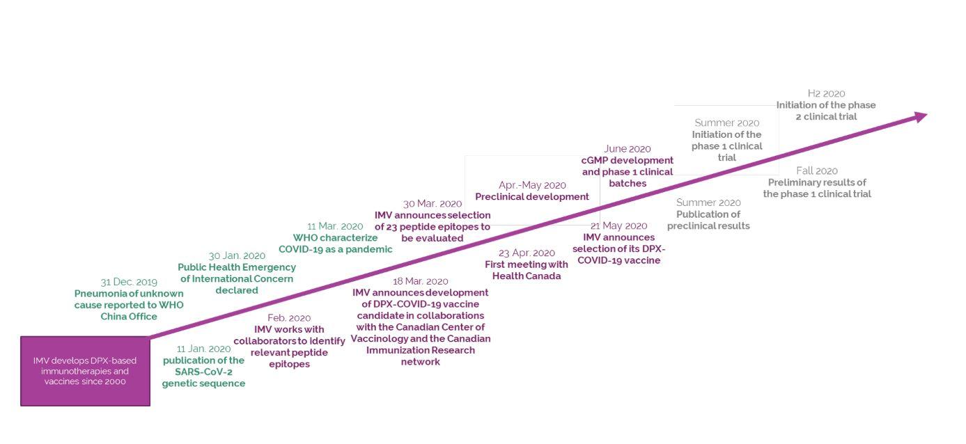 COVID-19 vaccine candidate progress