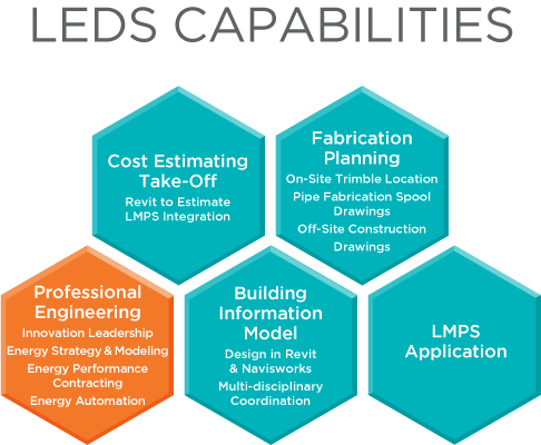 LEDS Capabilities