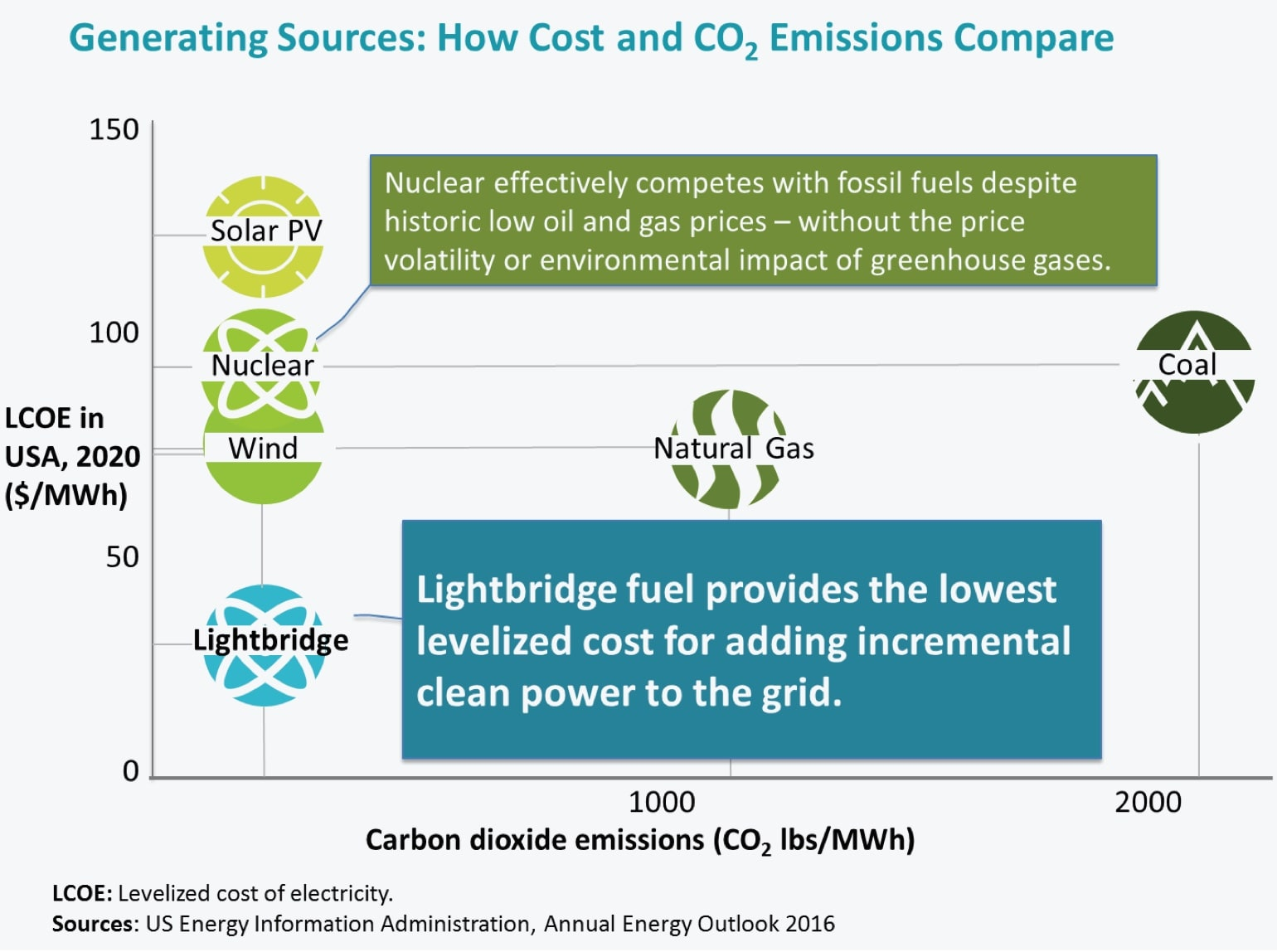Generating Sources: How Cost and CO2 Emissions Compare