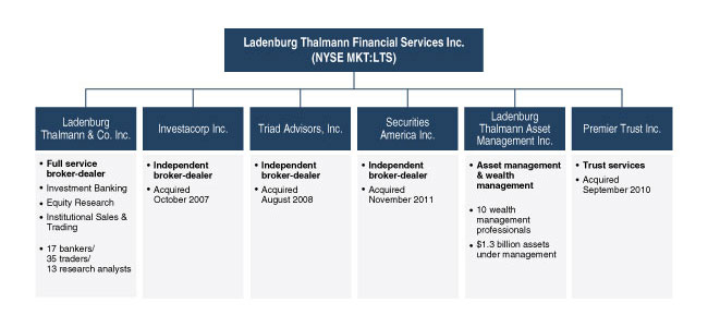 ladenburg thalmann asset management Ladenburg Thalmann Sends Annual Letter to Shareholders