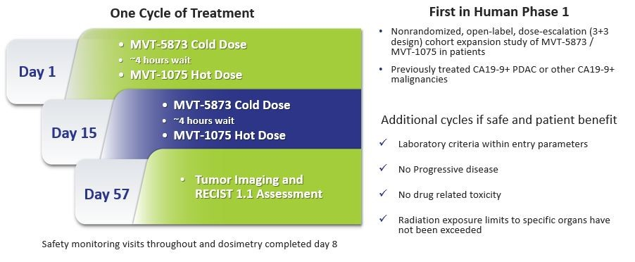 MabVax Phase 1a Clinical Trial