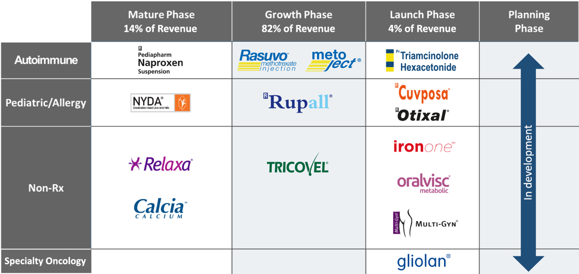 Portfolio by Growth Phase
