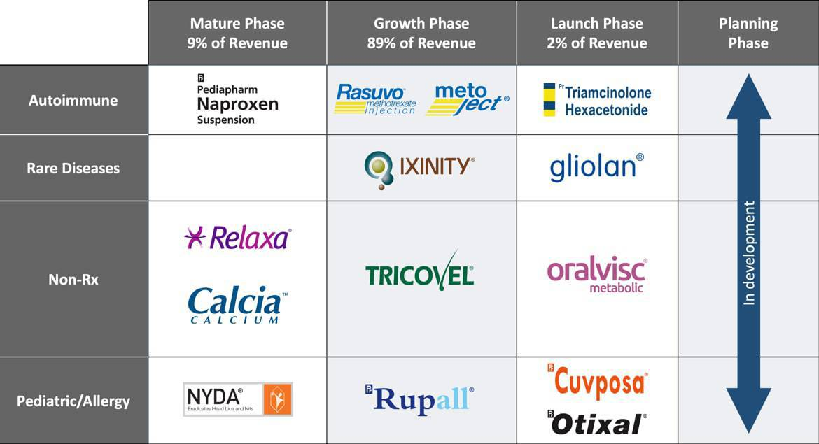 Portfolio by Growth Phase