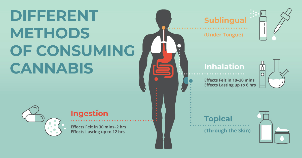 Methods of consuming cannabis