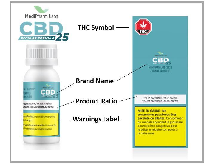Cannabis Label Diagram