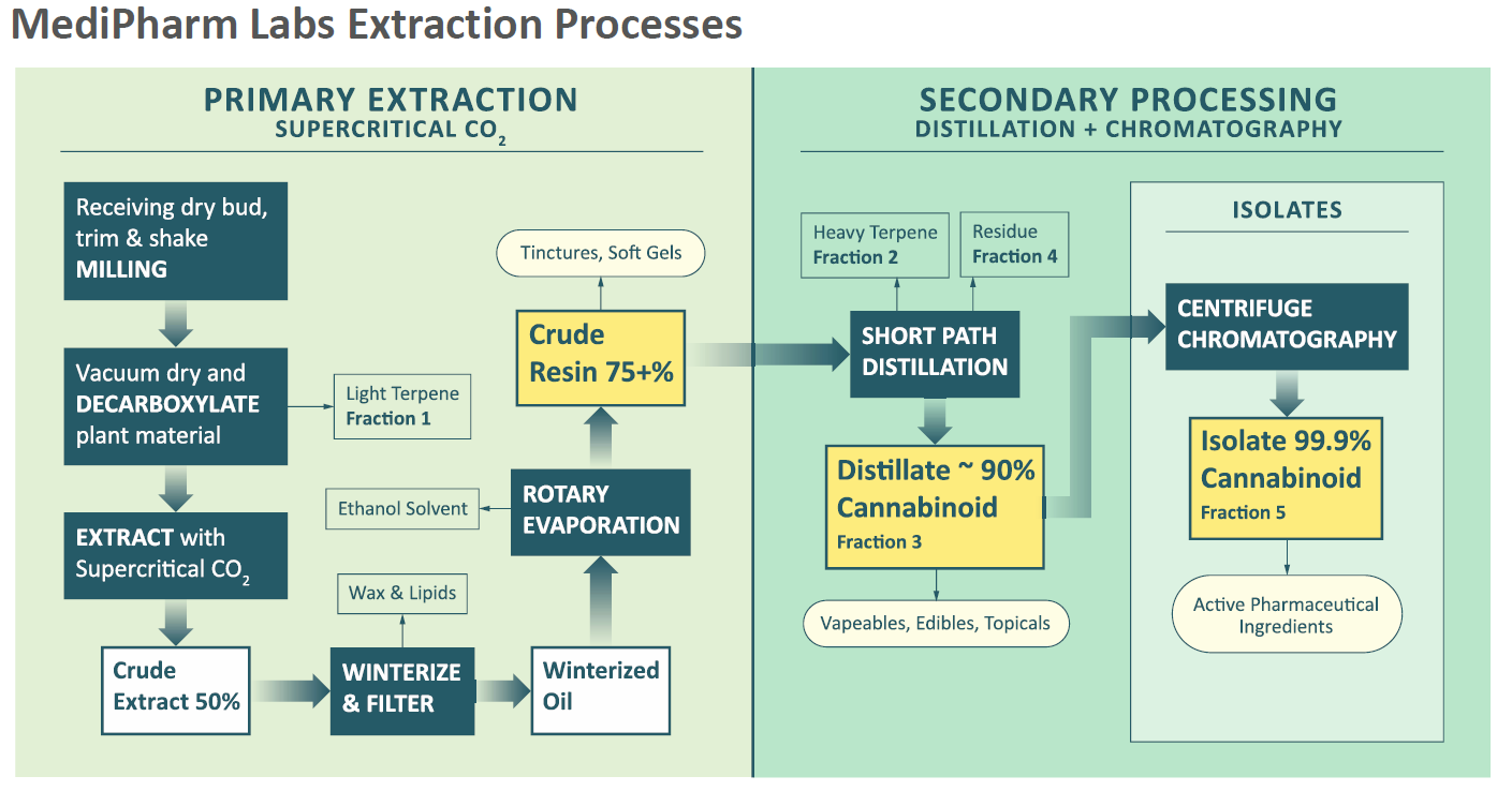 Diagram of the MediPharm Labs cannabis extraction process for producing cannabinoid oil  and active pharmaceutical ingredients.
