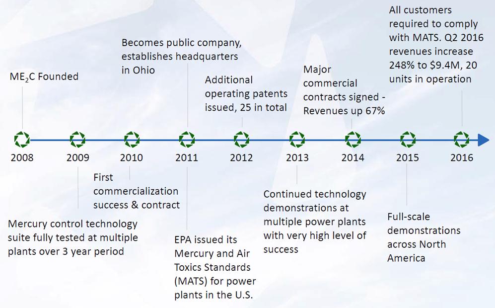 ME2C Corporate Timeline