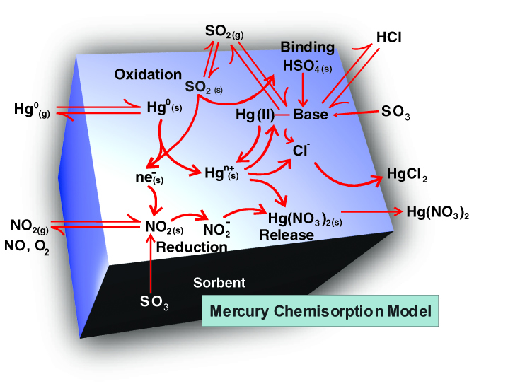 Mercury Control Technology Chemisorption