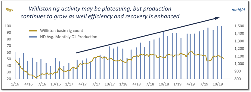 North Dakota Active rig Count and Production