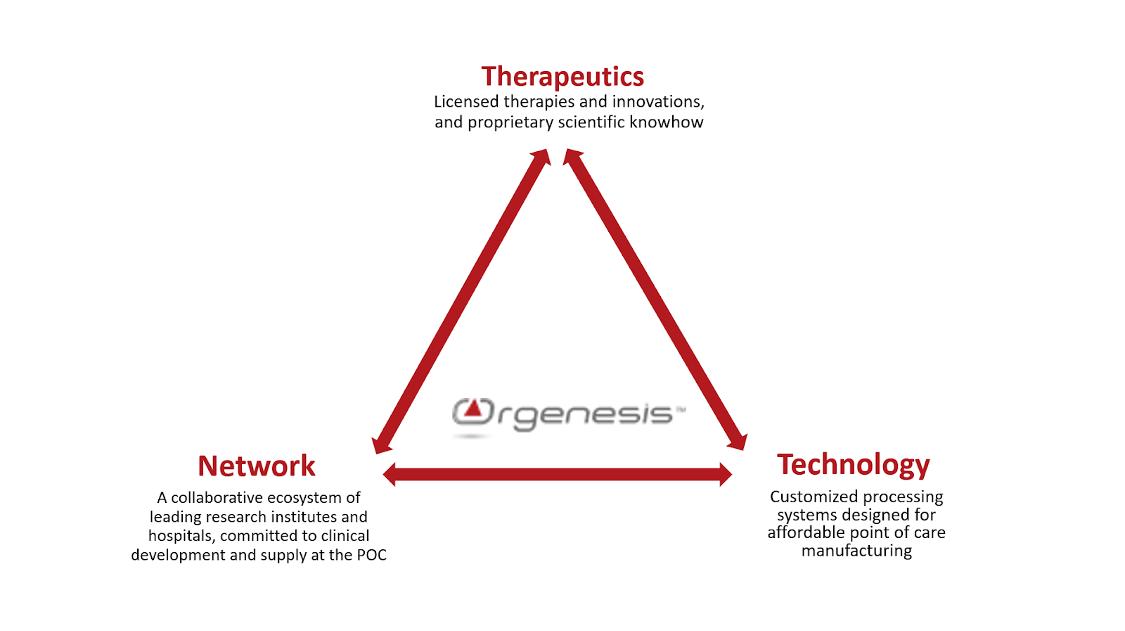 Orgenesis Cell & Gene Therapy Biotech Platform