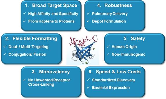 advantages pieris pharmaceuticals inc pirs