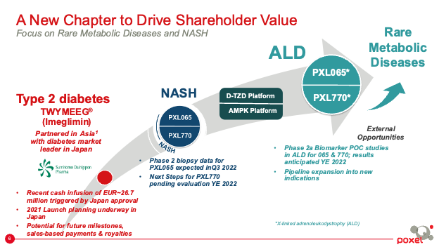 New Chapter to Drive Shareholder Value: Focus on Rare Metabolic Diseases and NASH