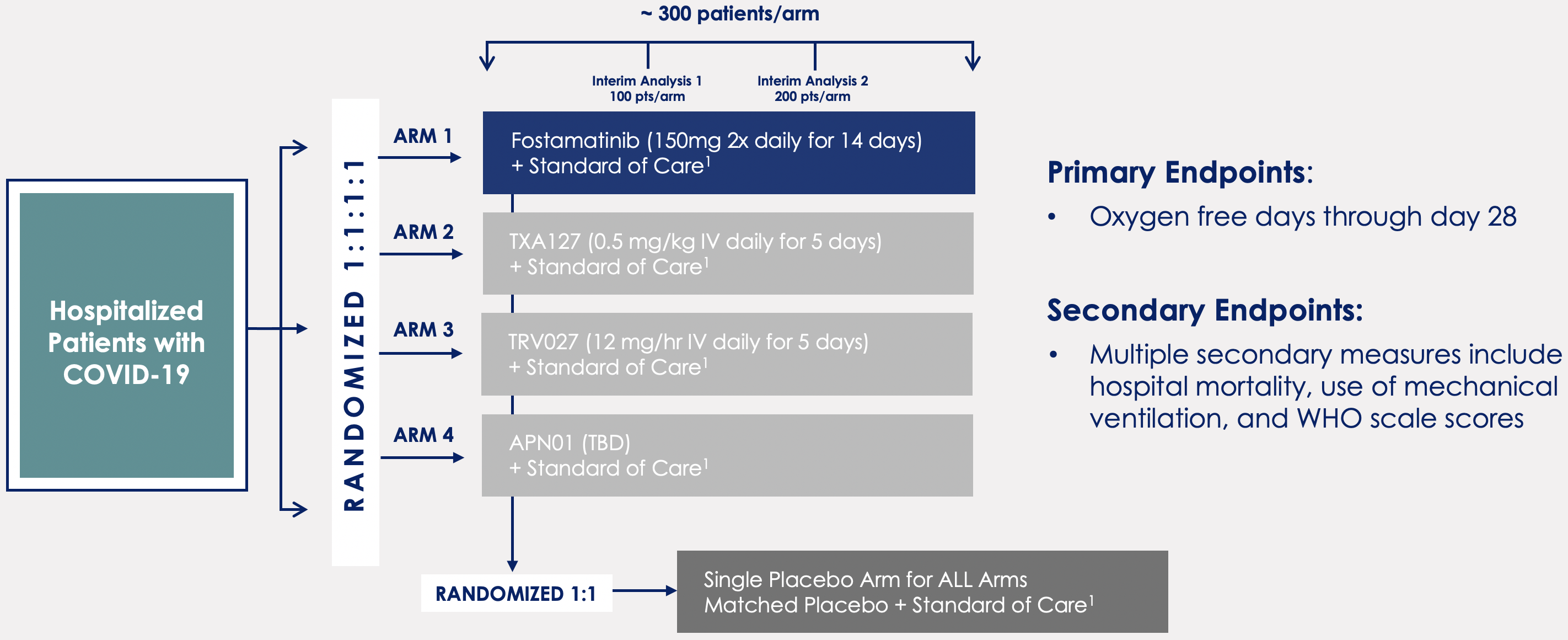 ACTIV-4 Host Tissue Phase 3 Clinical Trial