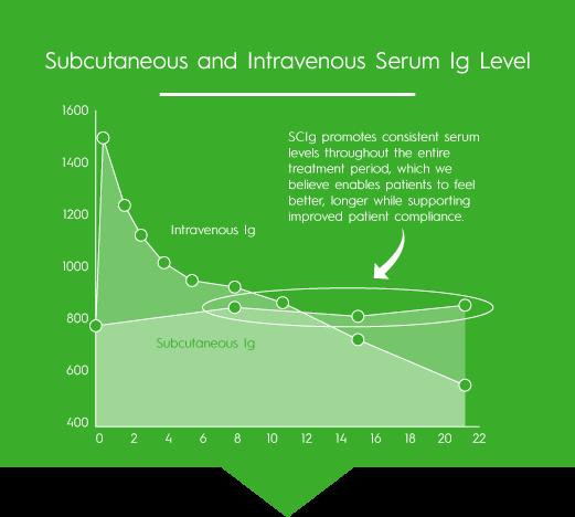 Subcutaneous_Chart.