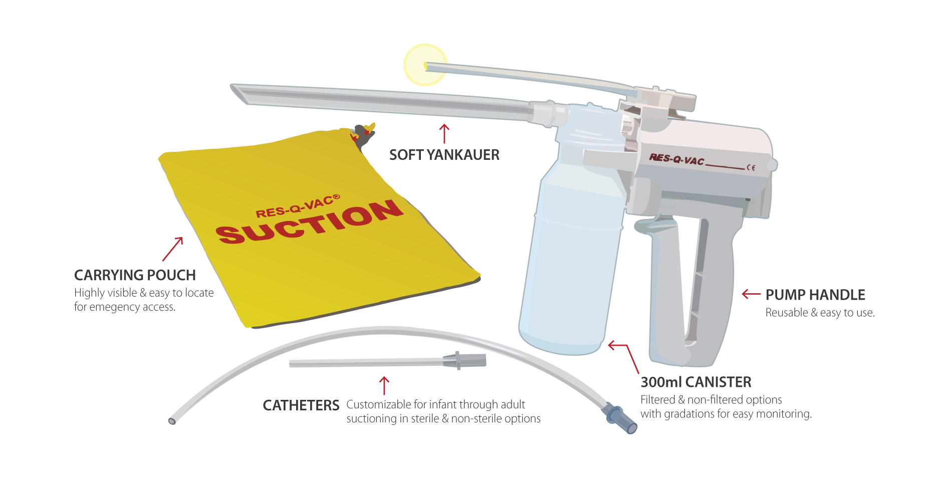 RES-Q-VAC® Hand-held Medical Suction Diagram