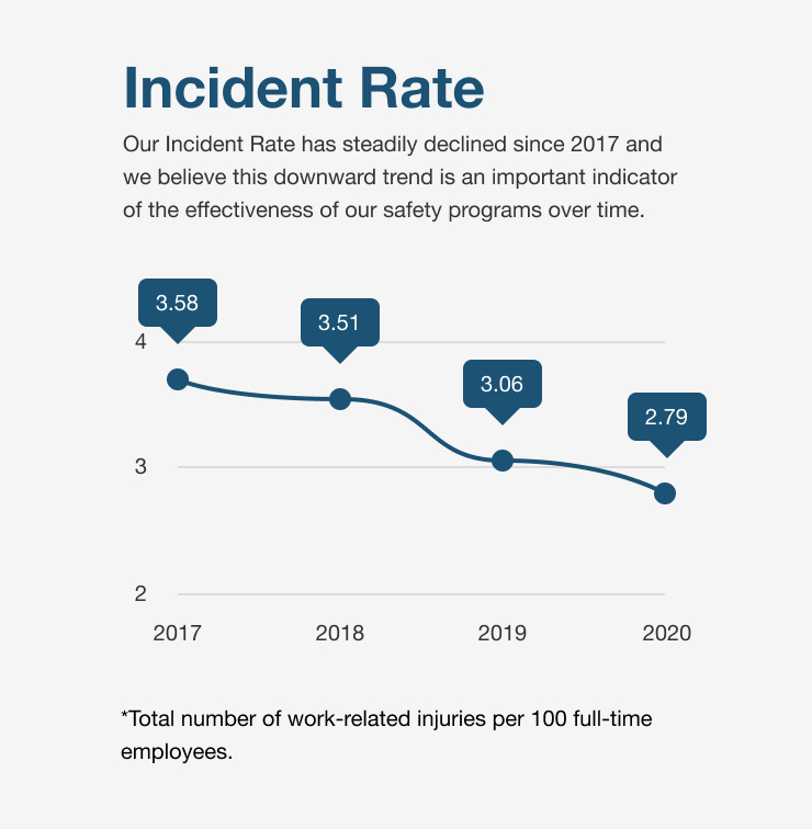 Incident Rates line chart 2017 - 2020