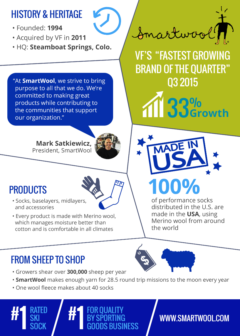 SmartWool Infographic