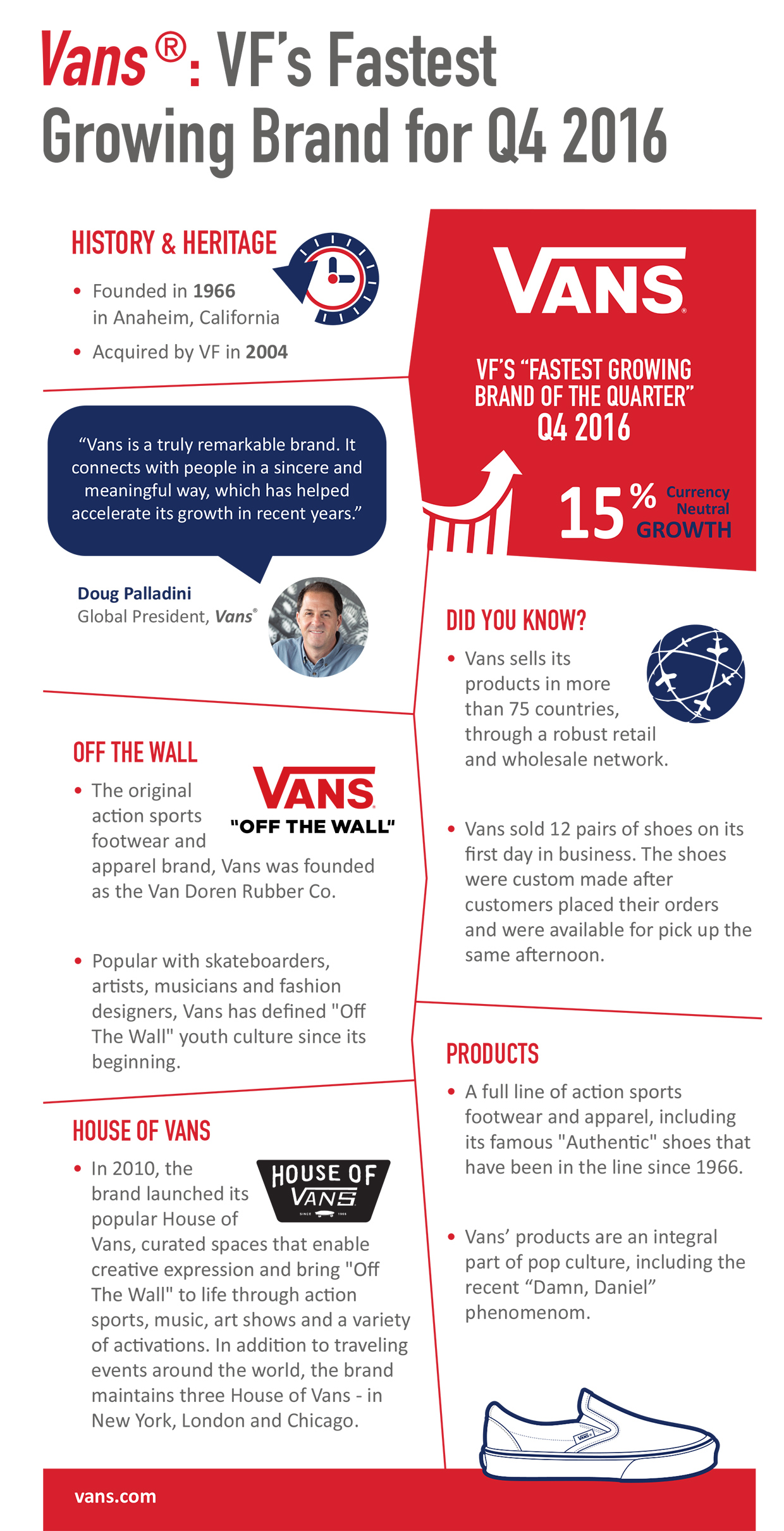 Vans - VF's Fastest Growing Brand