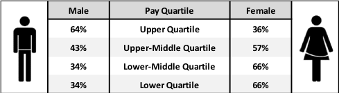 Proportion of Employees in Each Pay Band Quartile