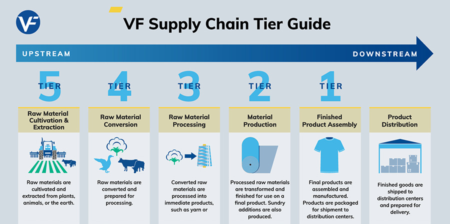 VF Supply Chain Tiers