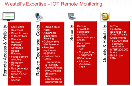 Westell's Expertise - IOT Remote Monitoring