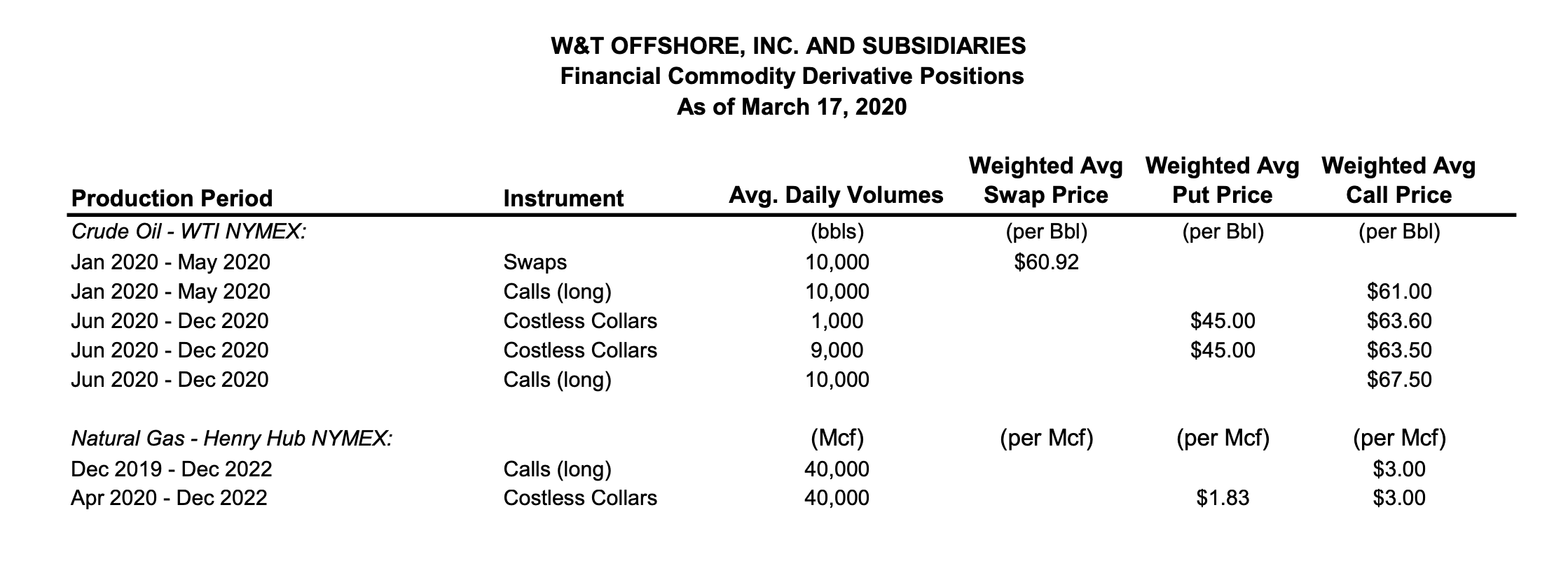 Hedge Summary March 17, 2020