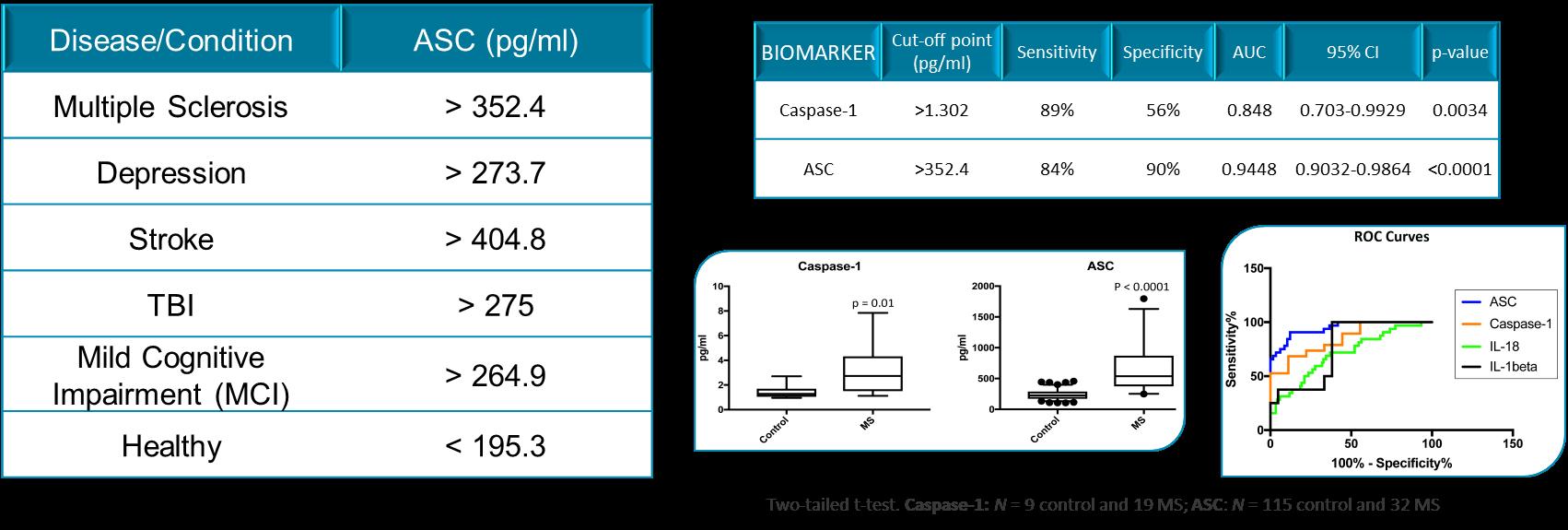 ASC Biomarker